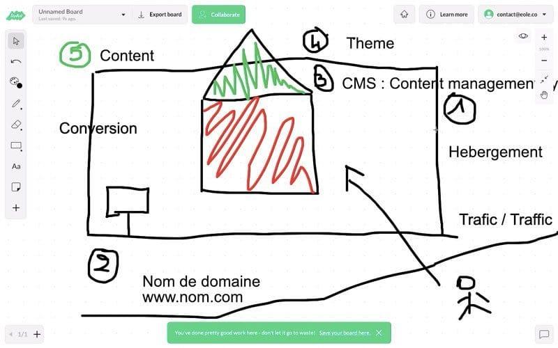 Conversion | Création site web