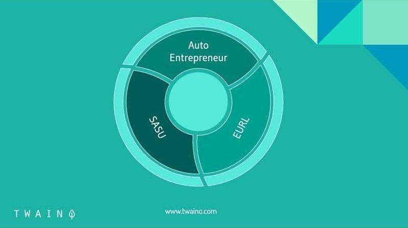 Les 3 formes juridiques SASU EURL Autoentrepreneur
