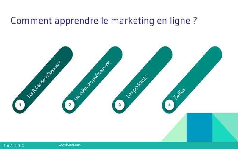 Apprendre le marketing en ligne