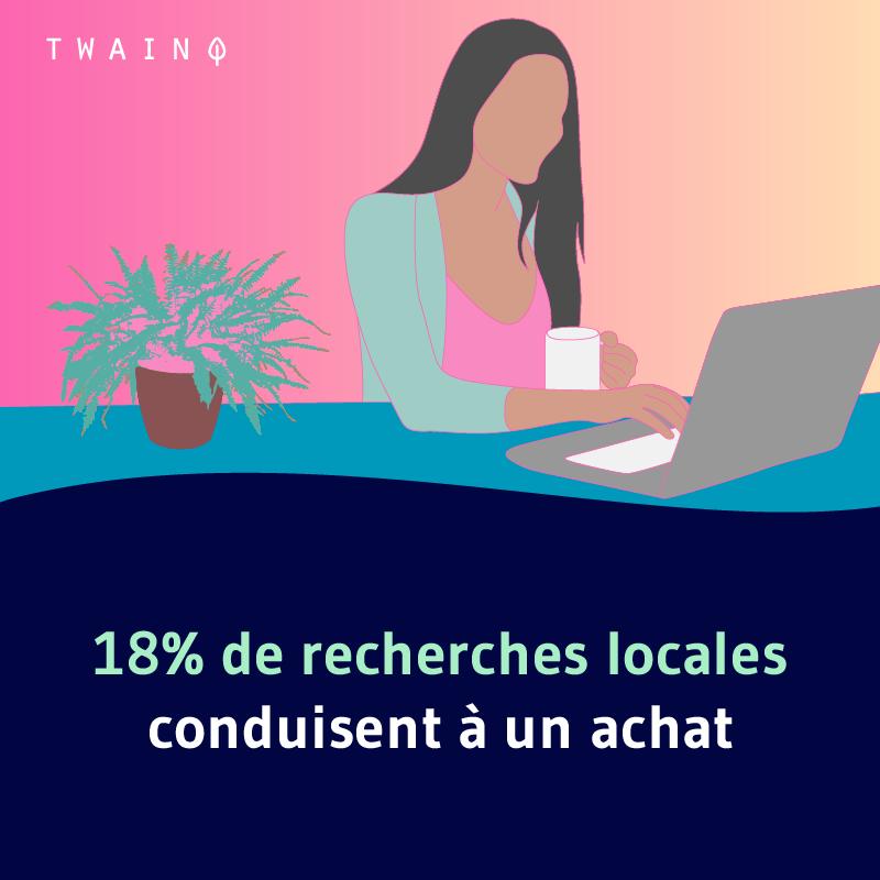 18 des recherches locales conduisent a un achat 2