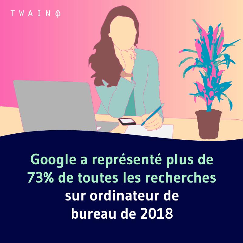 Google a represente plus de 73 des recherches sur Google 2