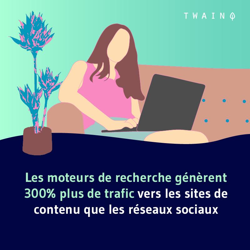 Les moteurs de recherches generent 300 plus de trafic que les reseaux sociaux 2