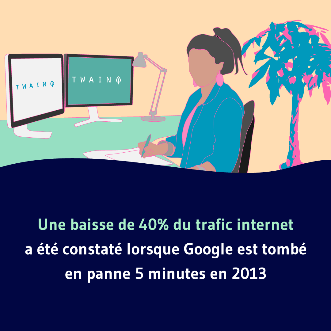 Une baisse de 40% du trafic internet a été constaté lorsque Google est tombé en panne 5 minutes en 2013