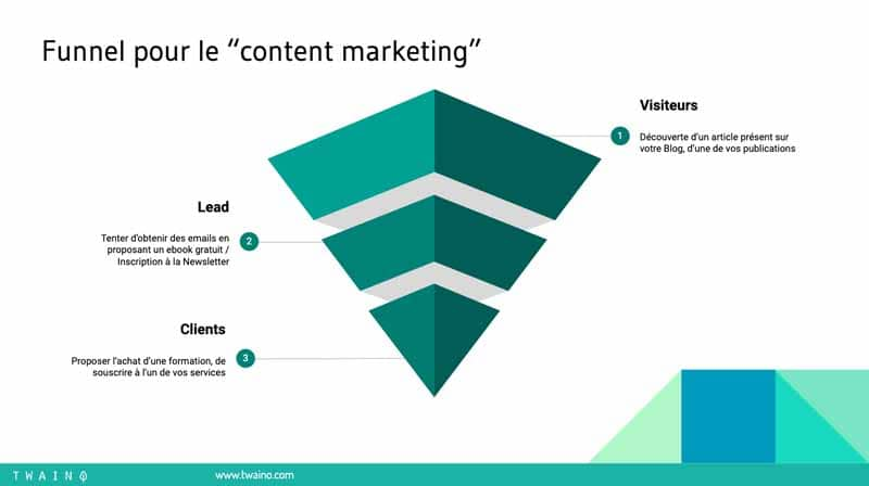 3 Funnel pour le content marketing