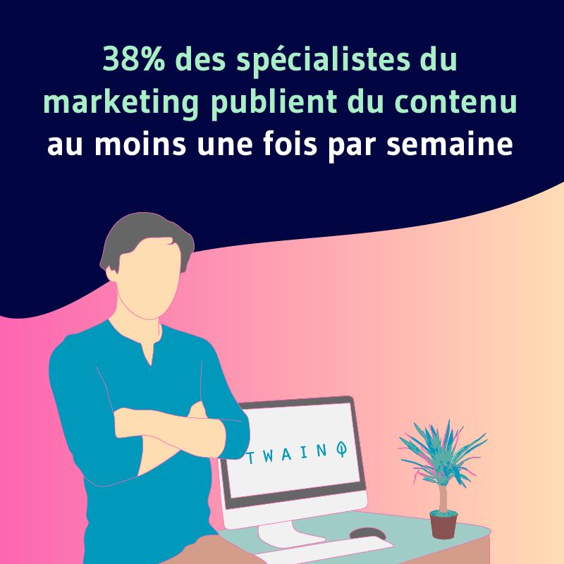 38 des specialistes du marketing publient du contenu au moins une fois par semaine