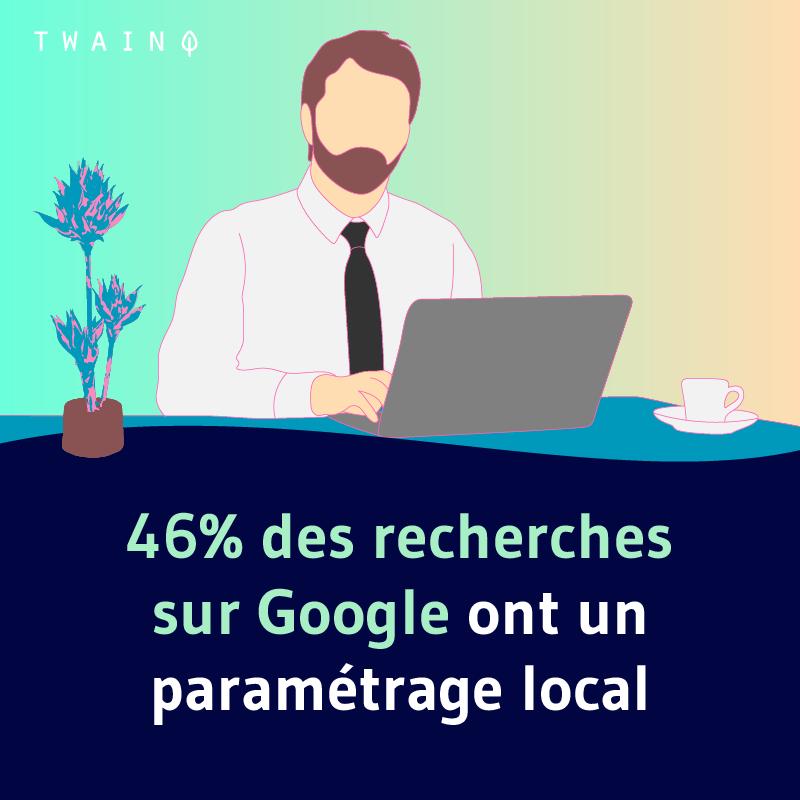 46 des recherches sur Google ont un parametrage locale