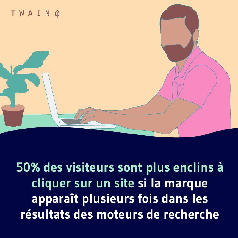 50 des visiteurs sont plus enclins a cliquer sur un site si la marque apparait plusieur fois dans les resultats de recherche