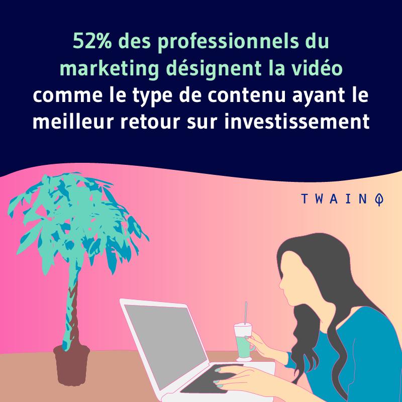 52 des professionnels du marketing designent la video comme le type de contenu ayant le meilleur retour sur investissement
