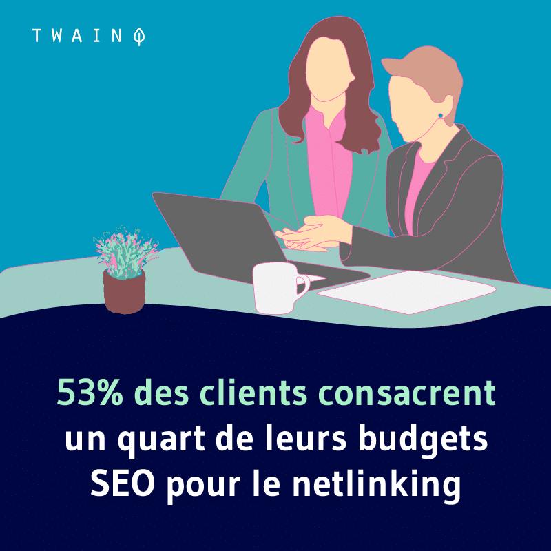 53% des clients consacrent un quart de leurs budget SEO pour le netlinking