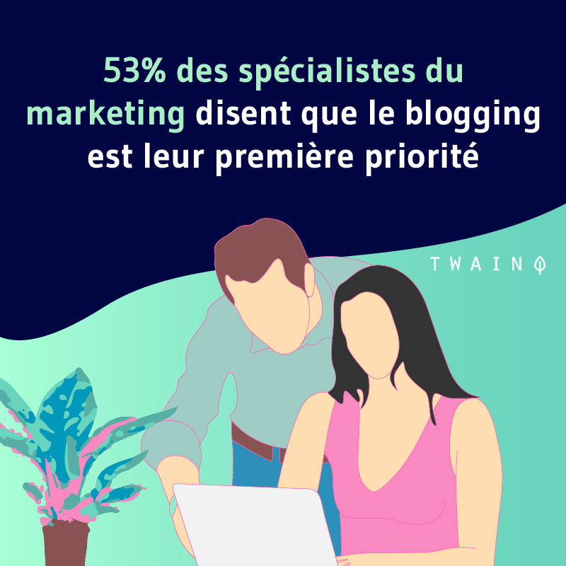 53% des specialistes du marketing disent que le blogging est leur premiere priorite