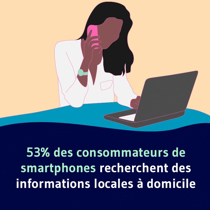 53 des utilisateurs de smartphone recherche des informations locales