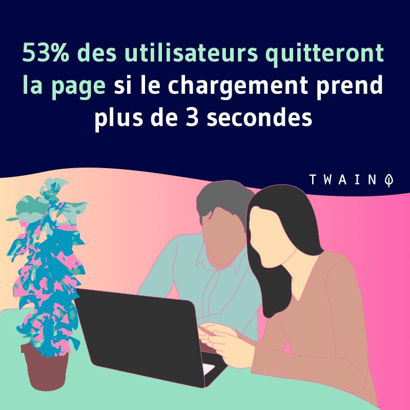 53% des utilisateurs quitteront la page si le chargement prend plus de 3 secondes