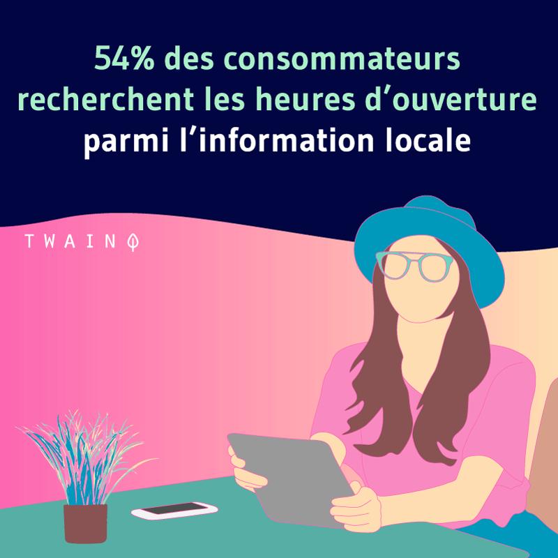 54% des consommateurs recherchent les heures d'ouverture parmi l'information locale