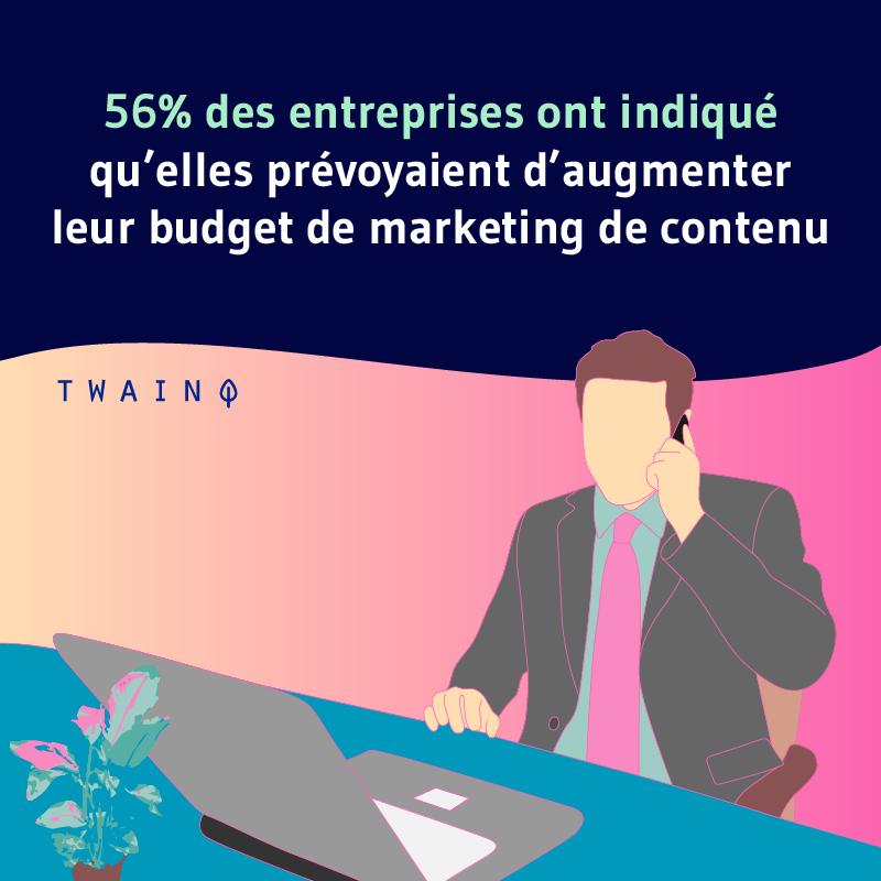 56% des entreprises ont indique quelle prevoyaient daugementer leur budget marketinf de contenu