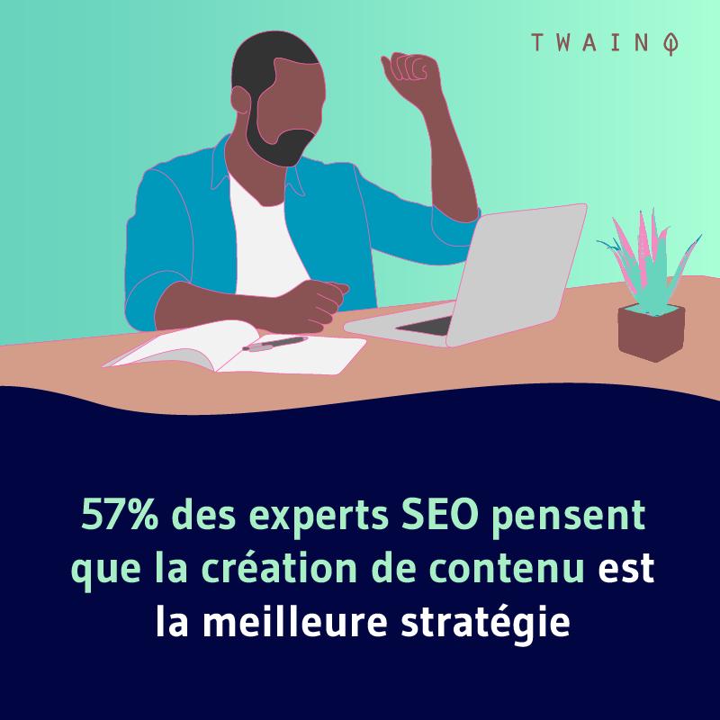 57% des experts SEO pensent que la creation de contenu est la meilleure strategie