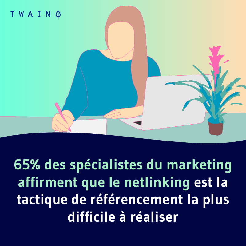 65% des specialistes du marketing affirment que le netlinking est la tactique de referencement la plus difficile