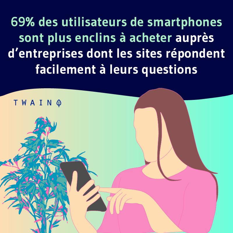 69 des utilisateurs de smartphone sont plus enclins a acheter aupres dentreprises dont les sites repondent facilement a leurs questions