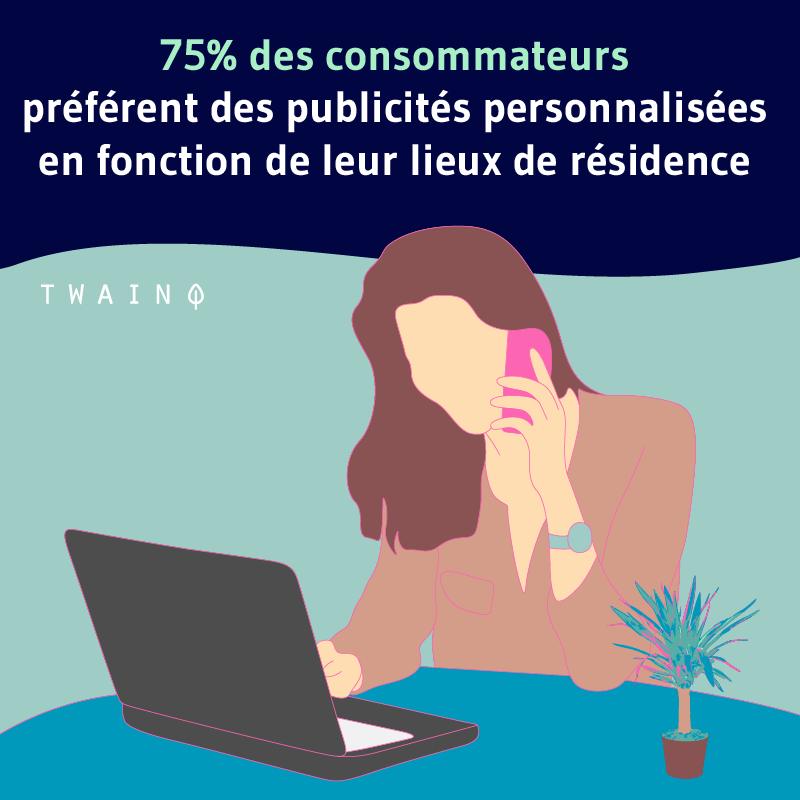 75 des utilistateurs preferent des publicites personnalises en fonction de la location