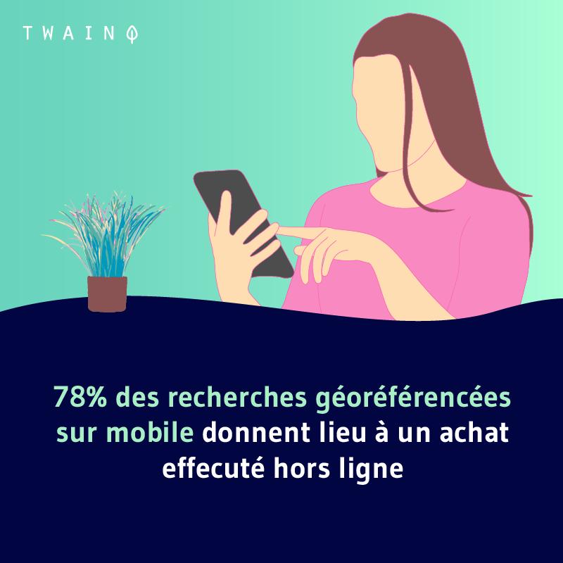 78 des recherches géoréférencées sur mobile donnent lieu a un achat hors ligne