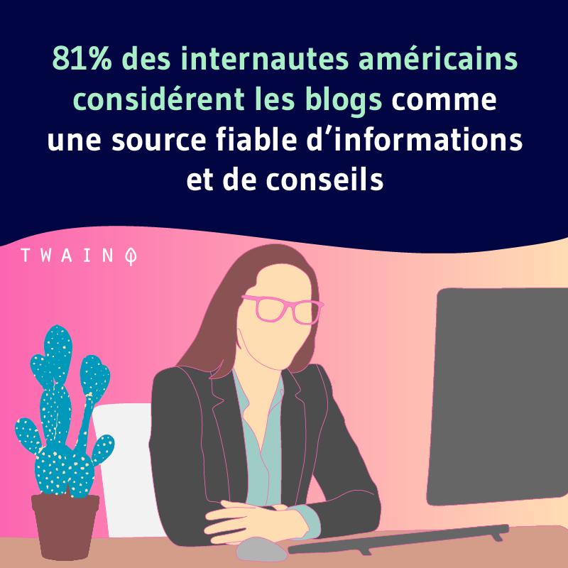 81% des internautes americains considerent les blogs comme une source fiable