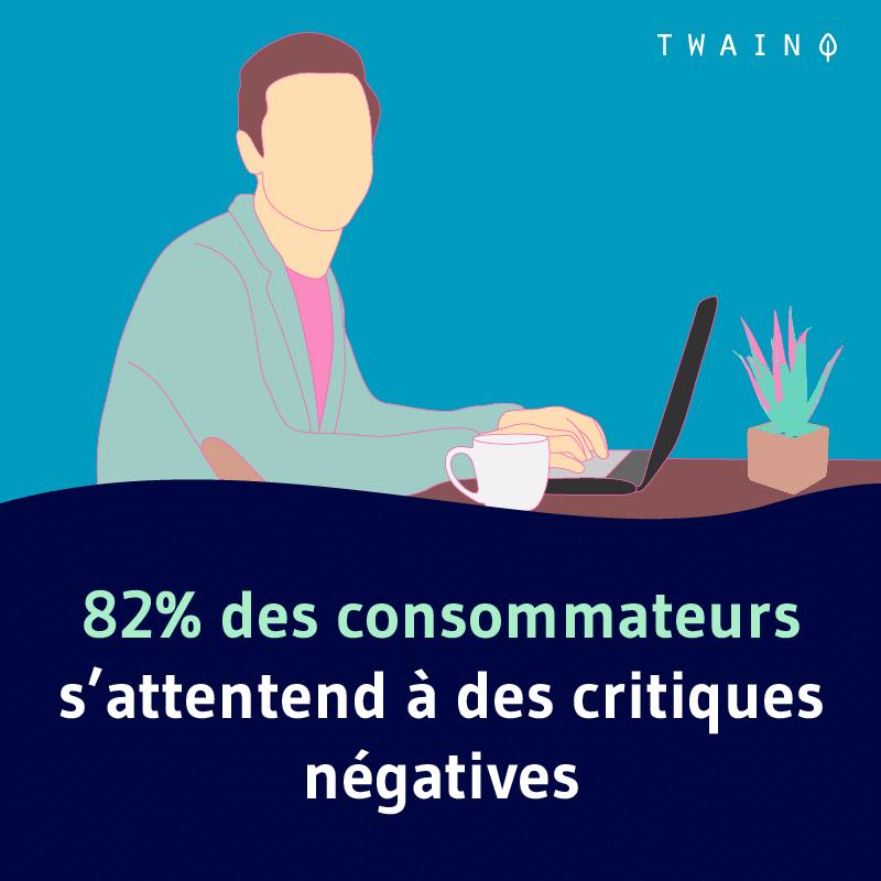 82 des consommateurs s'attendent à des avis négatives