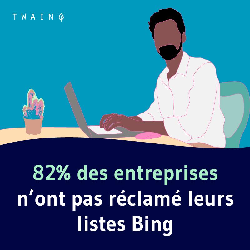 82 des entreprises n'ont pas réclamé leurs listes dans bing