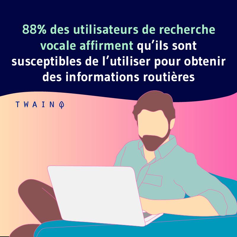 88 des utilisateurs de recherce vocale affirment quils sont susceptibles de lutiliser pour obtenir des informations routieres