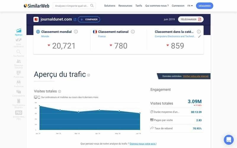 9 Appercu du trafic site web choix article invite