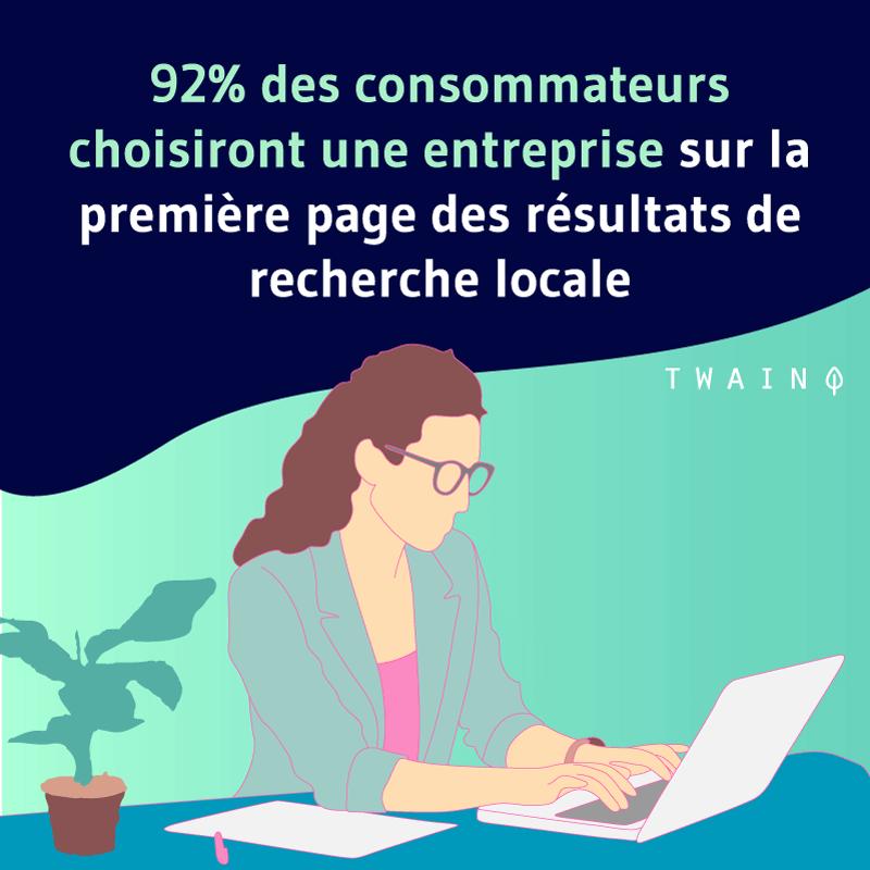 92 des consommateurs choisiront une entreprise sur la première page des résultats de recherche locale