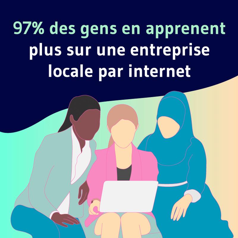97 des gens en apprennent plus sur une entreprise locale par internet
