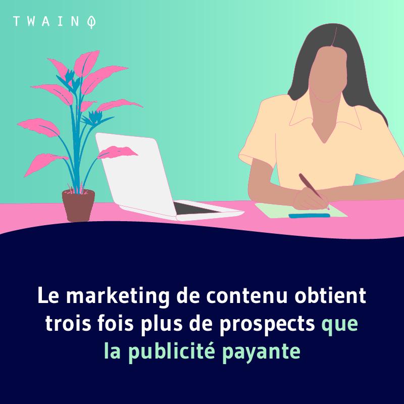 Le marketing de contenu obtient trois fois plus de prospects que la publicité payante
