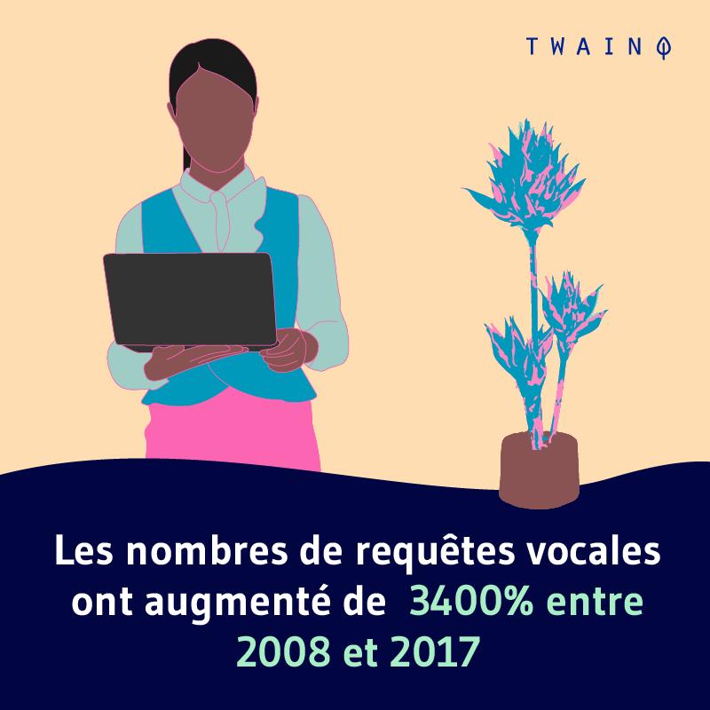 Les nombres de requetes vocales ont augmente de 3400 entre 2008 et 2017