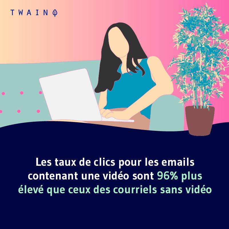 Les taux de clics pour les emails contenant une video sont 96 plus eleve que ceux des courriels sans video