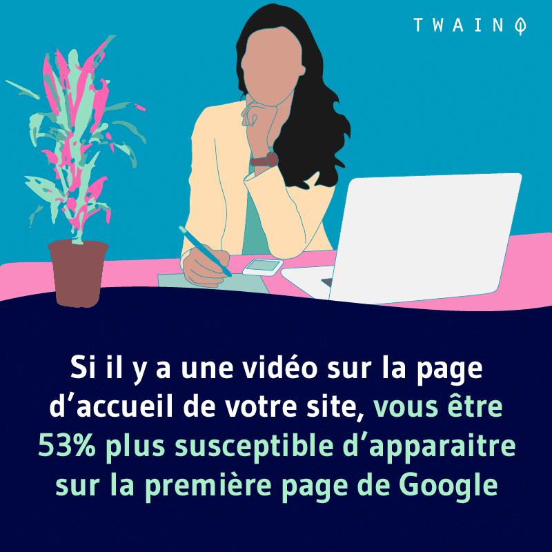 Si il y a une video sur la page daccueil de votre site vous etes 53 plus susceptible dapparaitre sur la premiere page de google