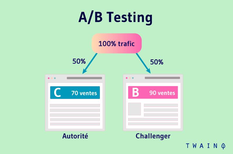 AB testing trafic