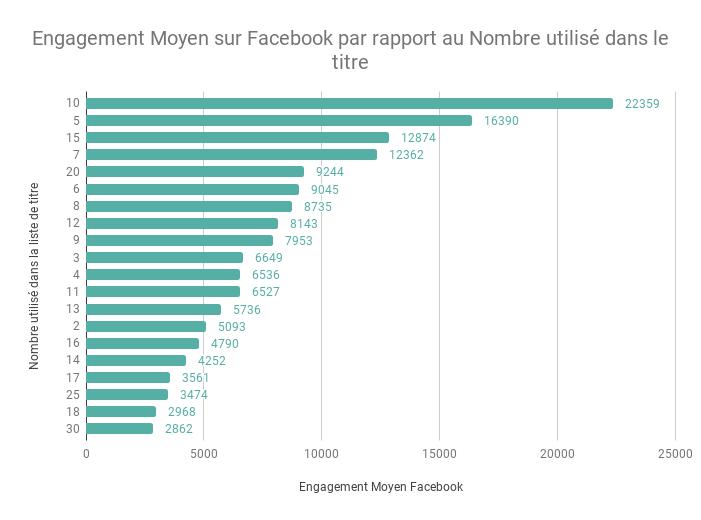 Engagement Moyen sur Facebook par rapport au Nombre utilise dans le titre