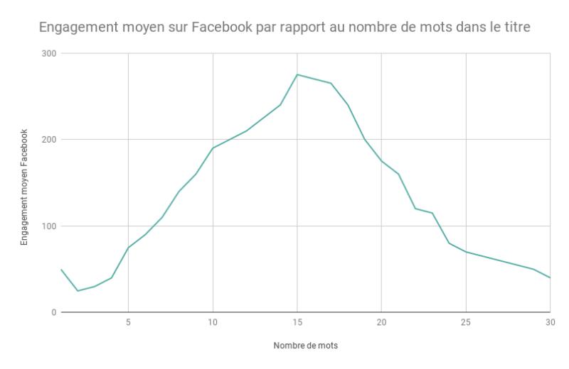 Engagement moyen sur Facebook 3