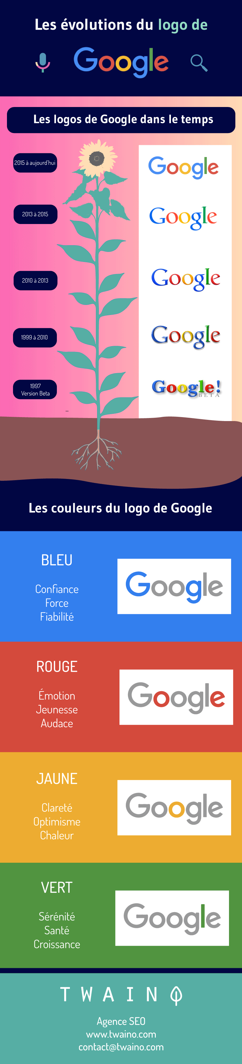 Infographie evolution logo Google