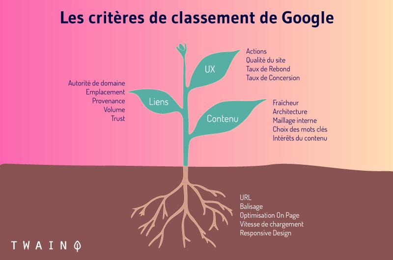 Les critères de classement de Google SEO