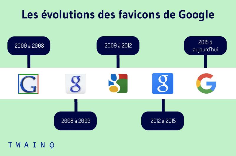 Les evolutions des favicons de Google