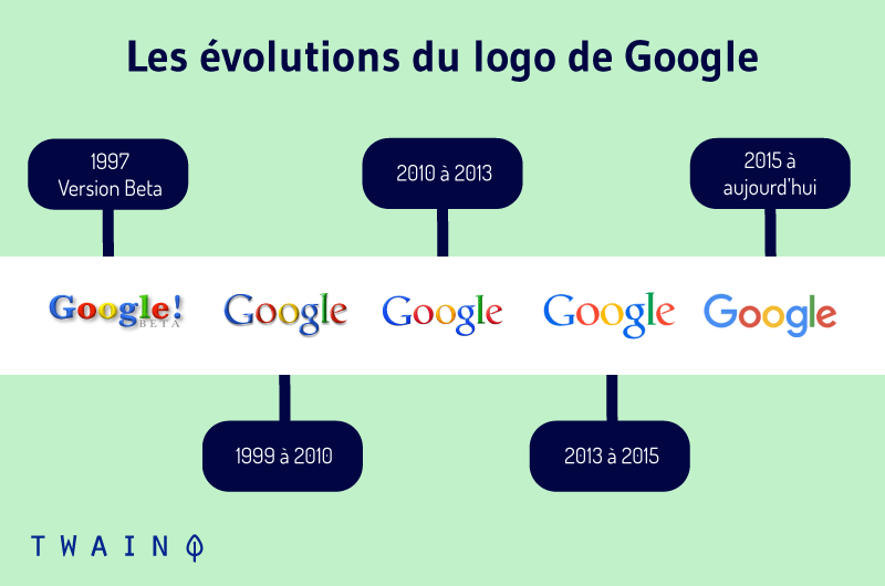 Les evolutions du logo de Google