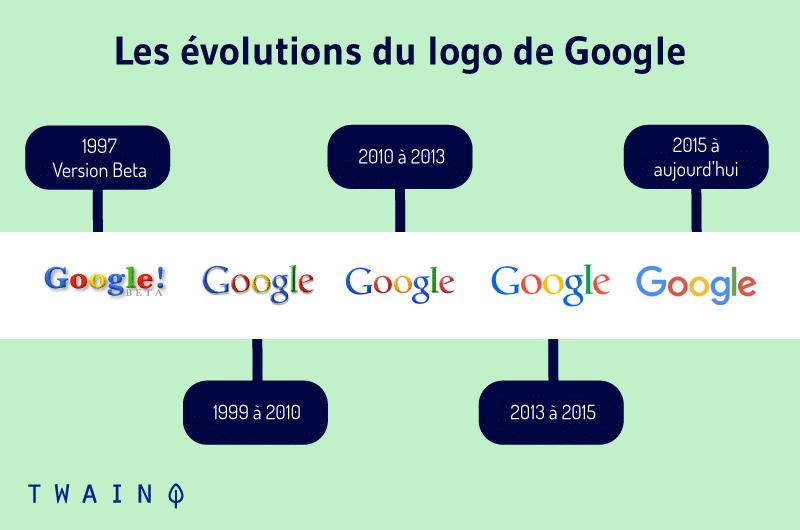Les evolutions du logo de Google