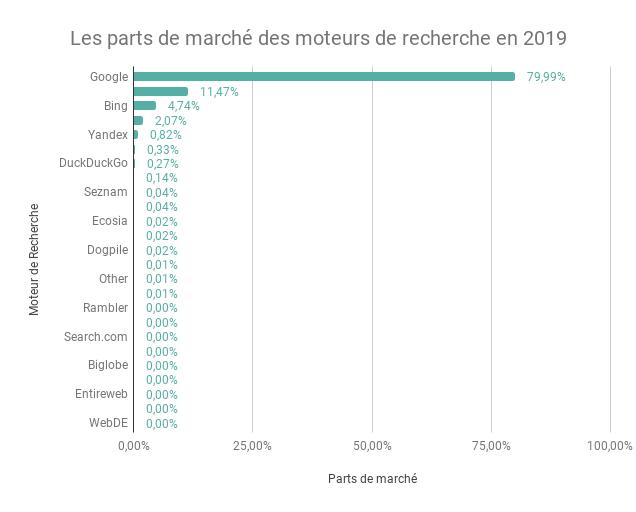 Les parts de marche des moteurs de recherche en 2019
