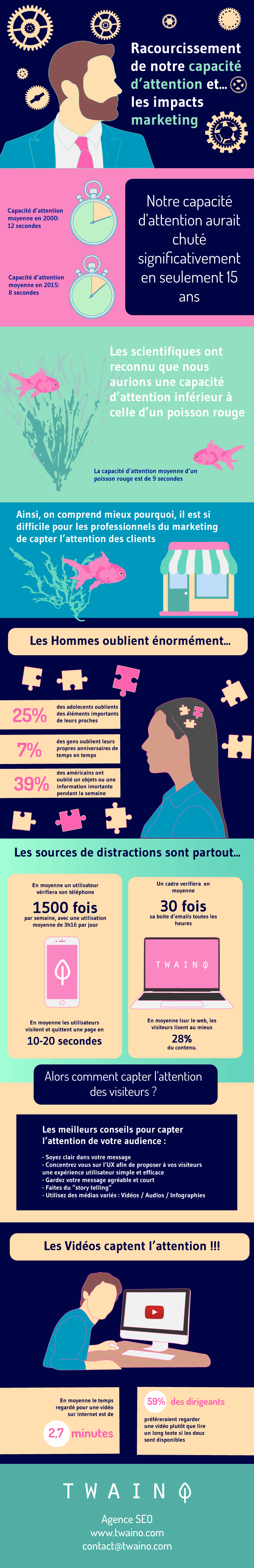 Racourcissement capacite attention impact marketing