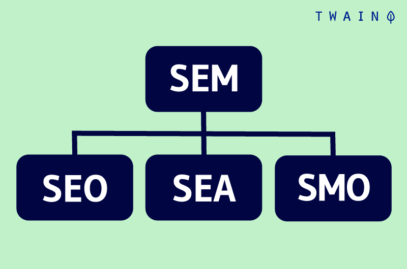 SEO SEA SMO SEM hierarchie