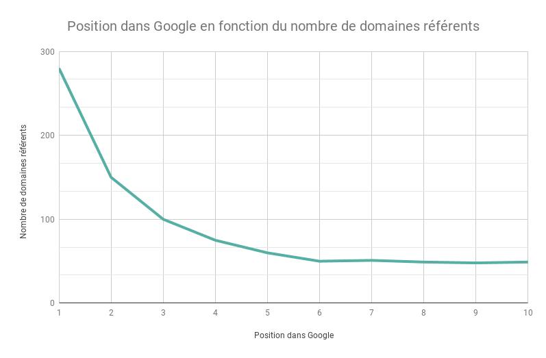 1 Position dans Google en fonction du nombre de domaines referents