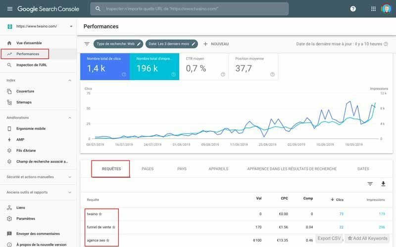 Aller sur Google Search Console puis performances