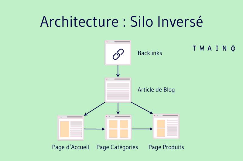 Architecture silo inversé