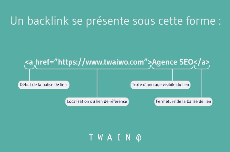 Comment est constitue un backlink?