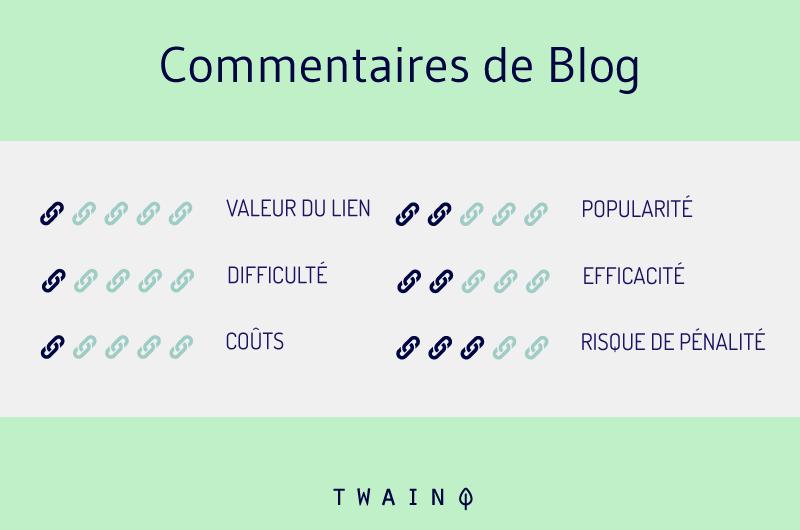 Commentaires de blog